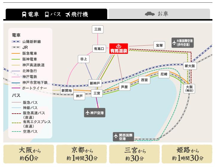神戸有馬温泉へのアクセスはかなり良いです。三宮から30分程度でつきます