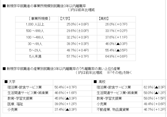 2018新卒者の離職率