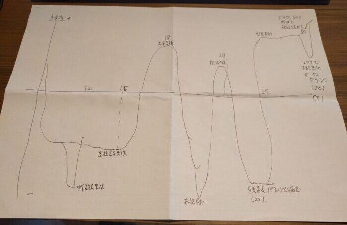 若い人向けのエンディングノート ライフチャート